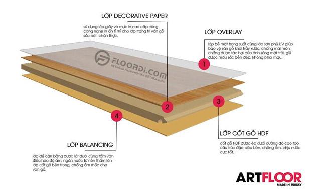 cấu tạo sàn gỗ thổ nhĩ kỳ artfloor
