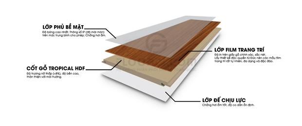 Cấu tạo sàn gỗ malaysia Hillman