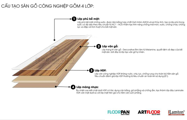 Cấu tạo sàn gỗ công nghiệp giá rẻ lamton