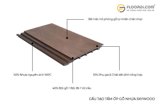 cấu tạo tấm ốp gỗ nhựa skywood